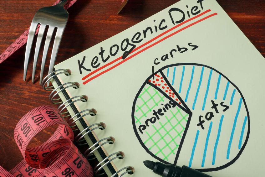 trendy diets